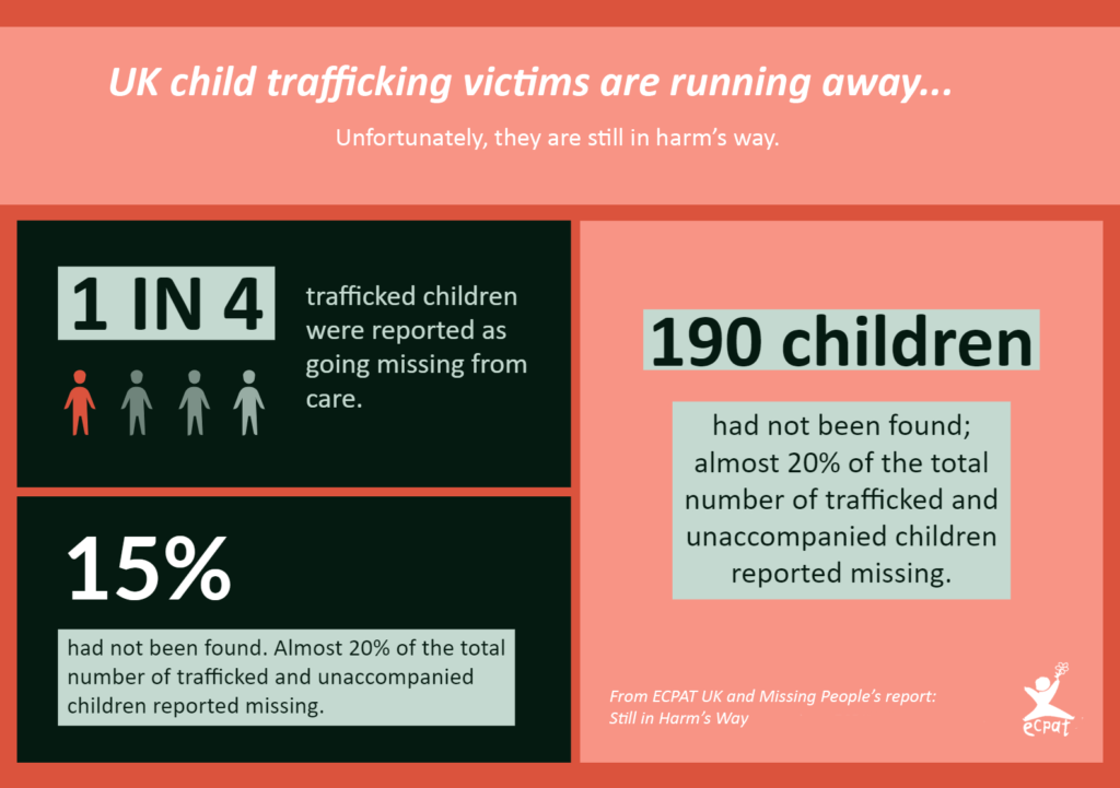 Child trafficking - Still in Harm's Way Trafficking