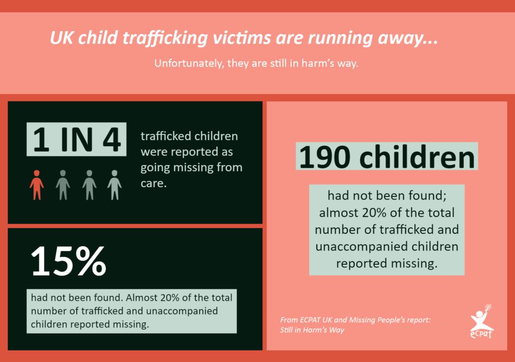 Child trafficking - Still in Harm's Way Trafficking